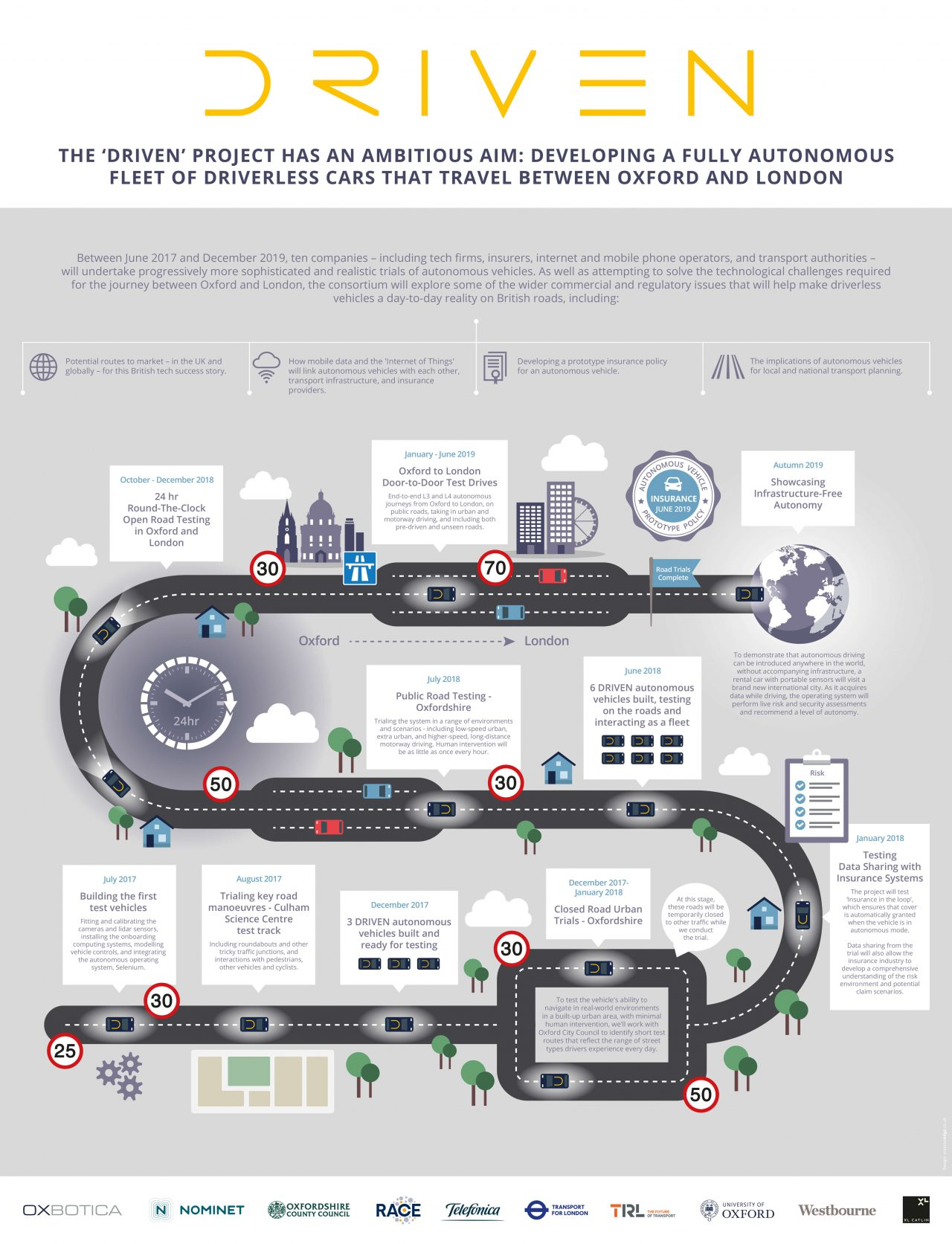 Driven Infographic