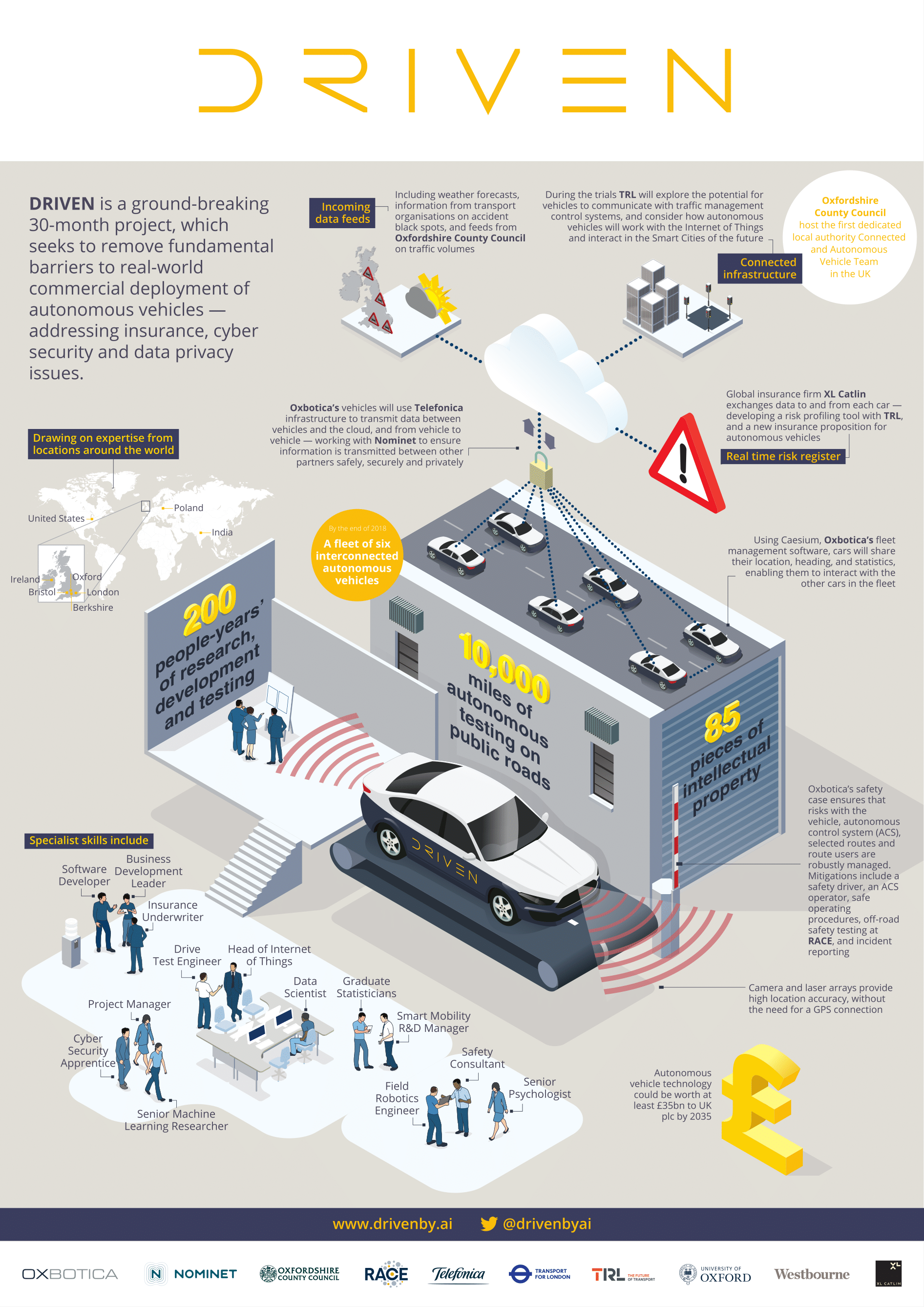 DRIVEN Supply Chain and Inputs Infographic