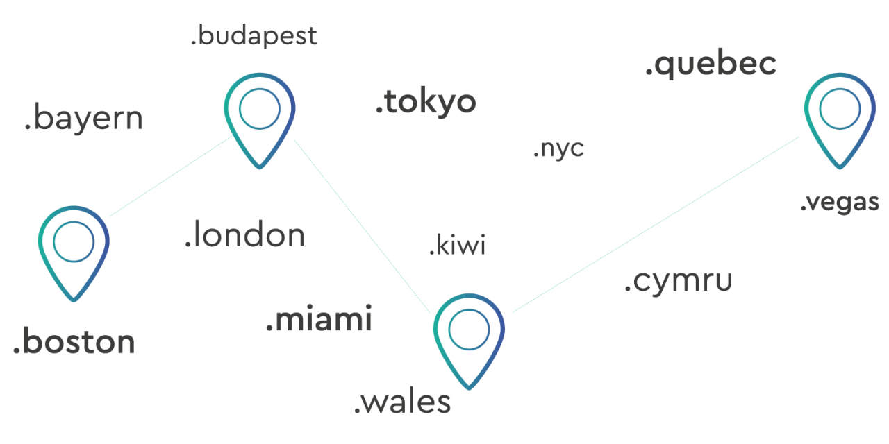 diagram showing examples of geo tlds