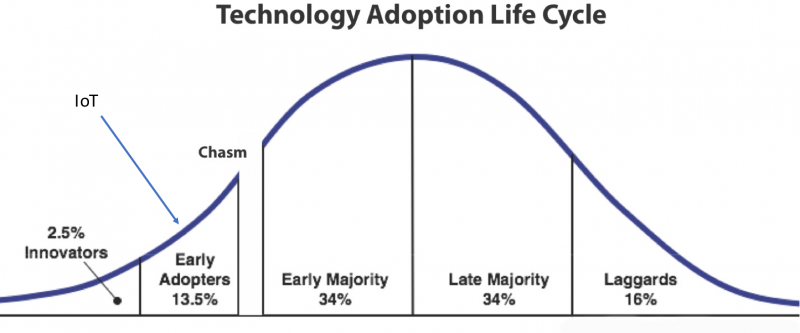 technology adoption life cycle