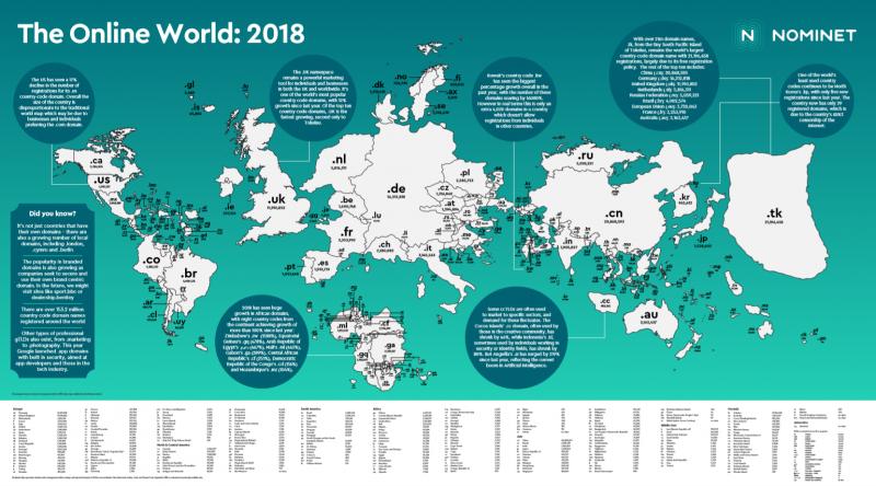 Online world 2018