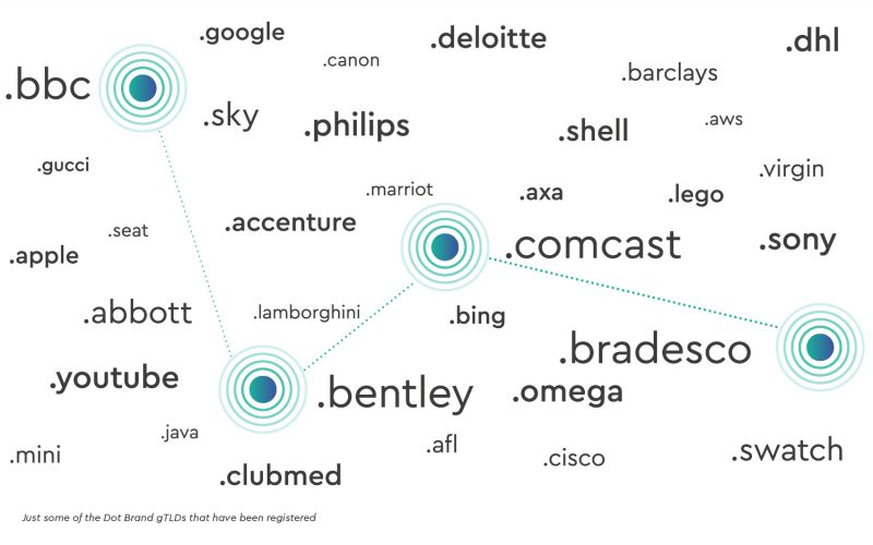 Domain cloud