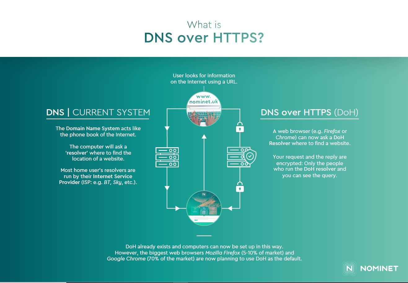 DNS over HTTPS infographic