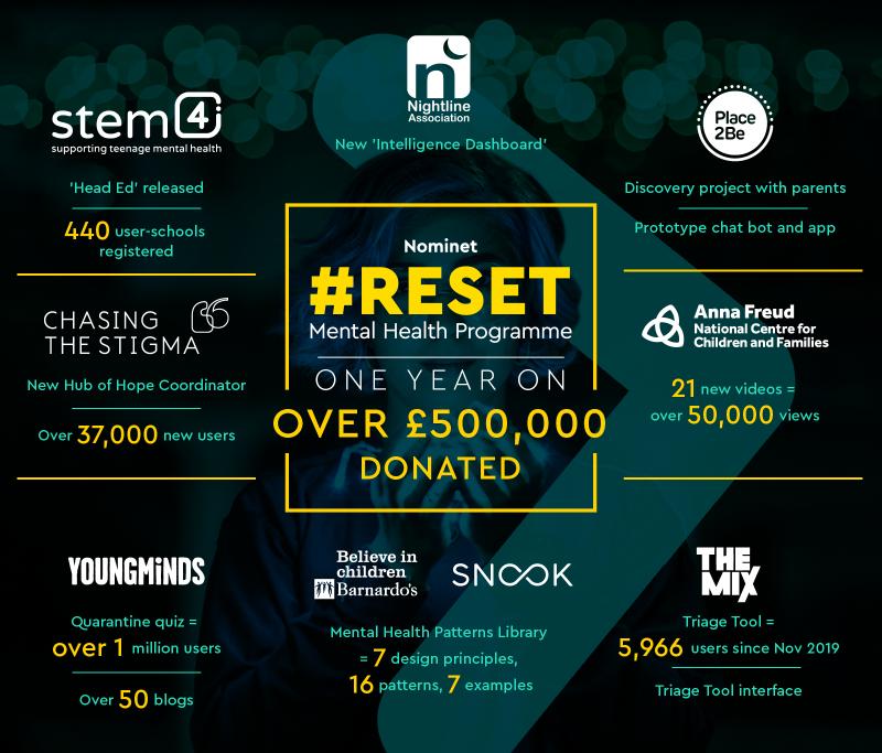 #RESET infographic