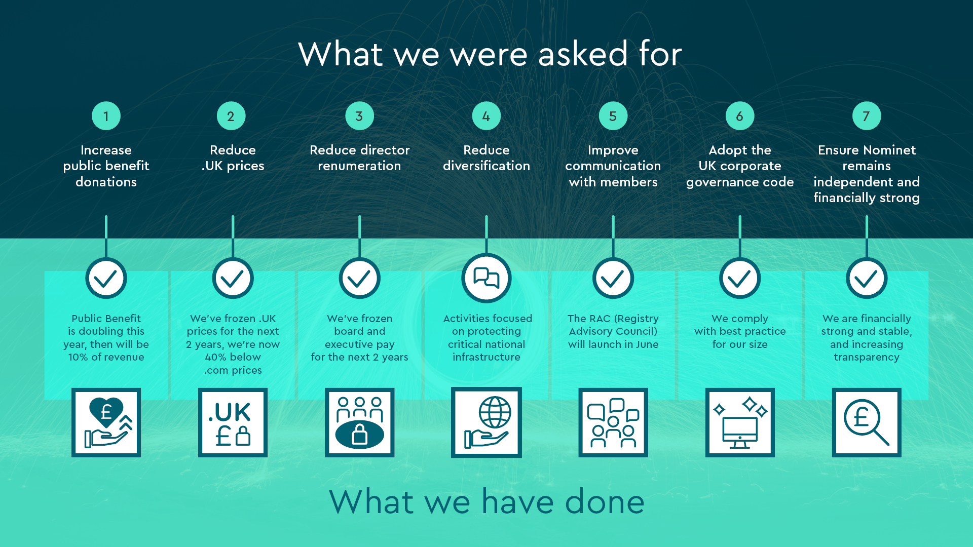 EGM What We've Done Web Infographic