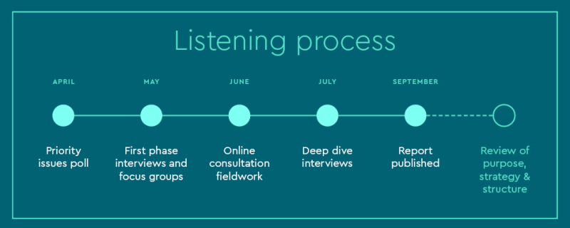 Listening process timeline showing April until September